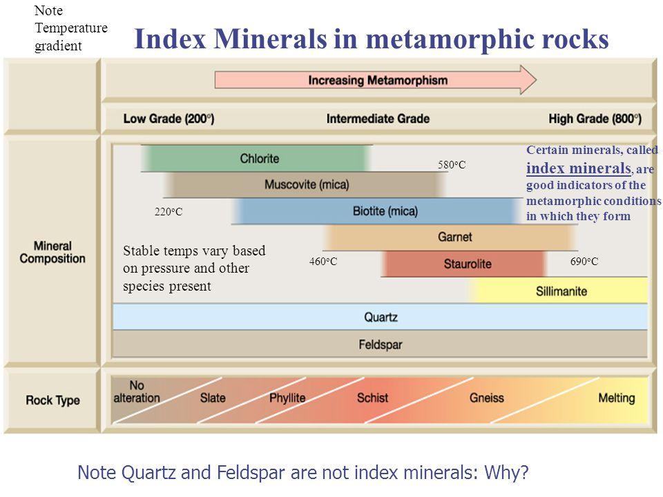 Index Minerals in metamorphic rocks Note Quartz and Feldspar are not index minerals: Why.