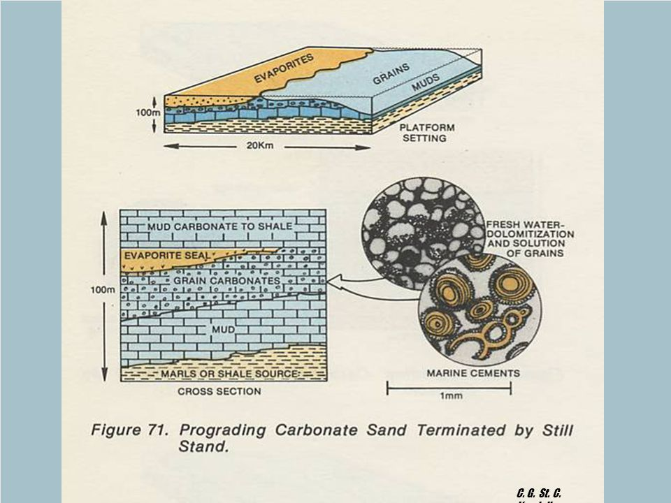 GEOL 751 Lecture 6: Cementation & Diagnesis C. G. St. C. Kendall