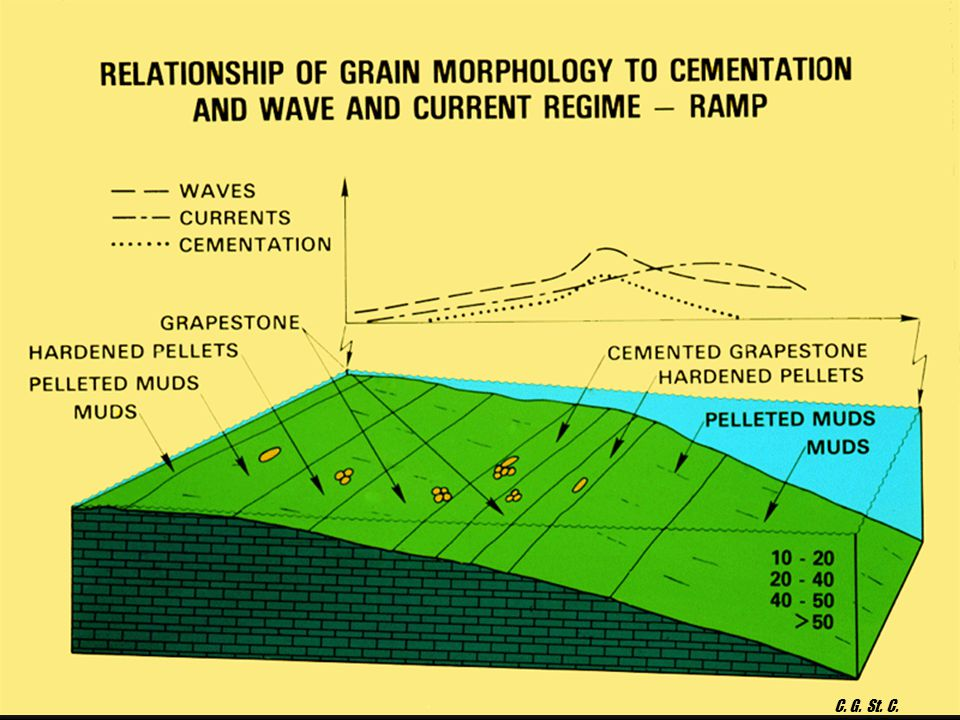 GEOL 751 Lecture 6: Cementation & Diagnesis Isopachus Marine Cement C. G. St. C. Kendall