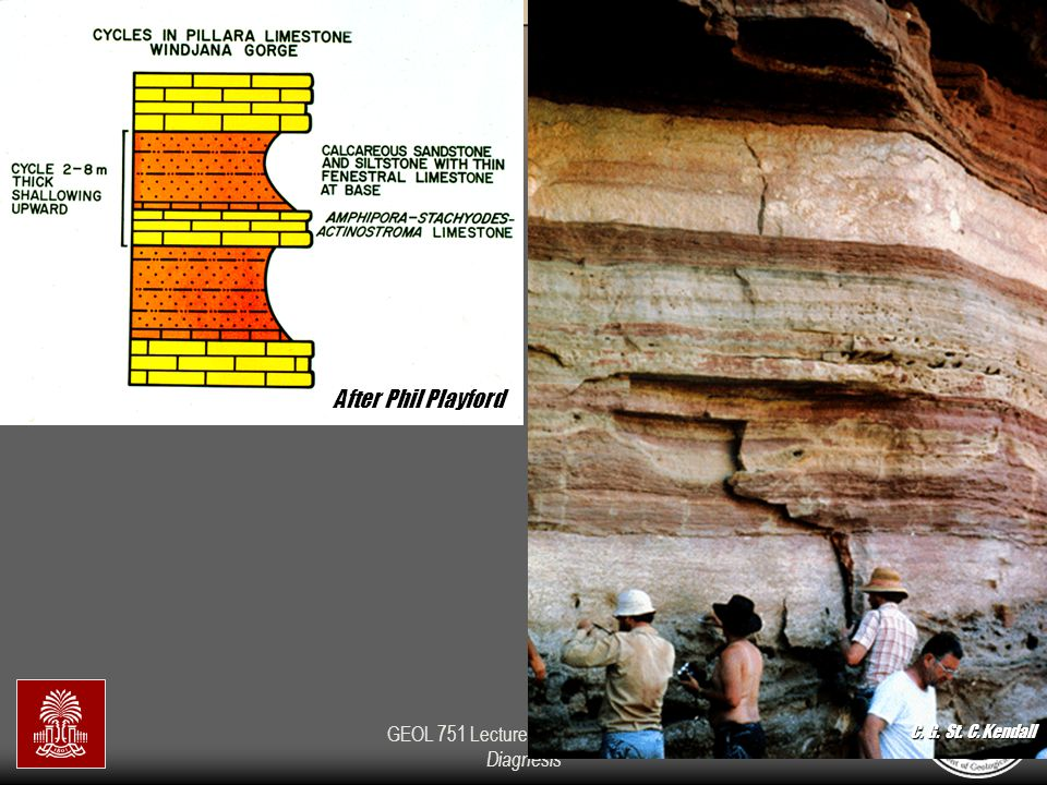 GEOL 751 Lecture 6: Cementation & Diagnesis After Phil Playford C. G. St. C. Kendall
