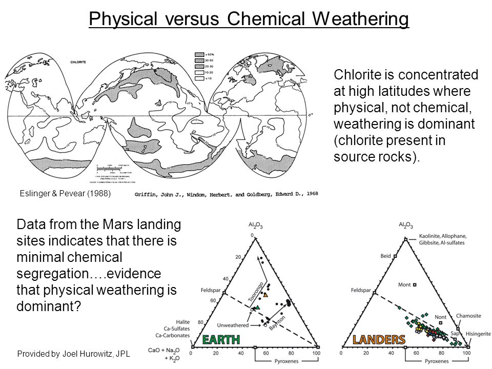 Physical versus Chemical Weathering Eslinger & Pevear (1988) Chlorite is concentrated at high latitudes where physical, not chemical, weathering is dominant (chlorite present in source rocks).
