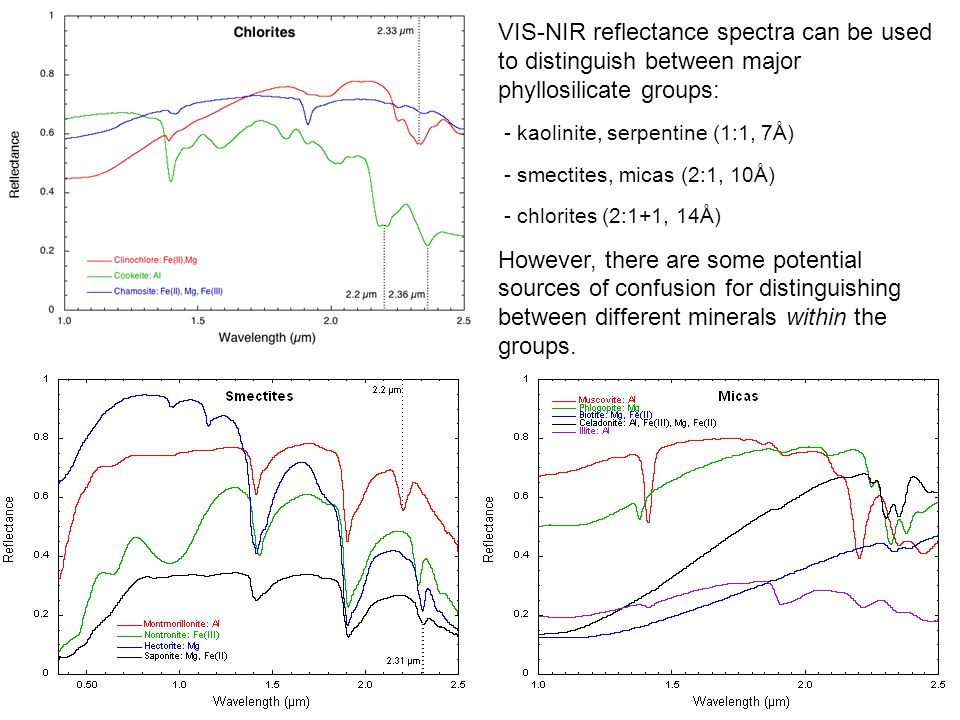 VIS-NIR reflectance spectra can be used to distinguish between major phyllosilicate groups: - kaolinite, serpentine (1:1, 7Å) - smectites, micas (2:1, 10Å) - chlorites (2:1+1, 14Å) However, there are some potential sources of confusion for distinguishing between different minerals within the groups.