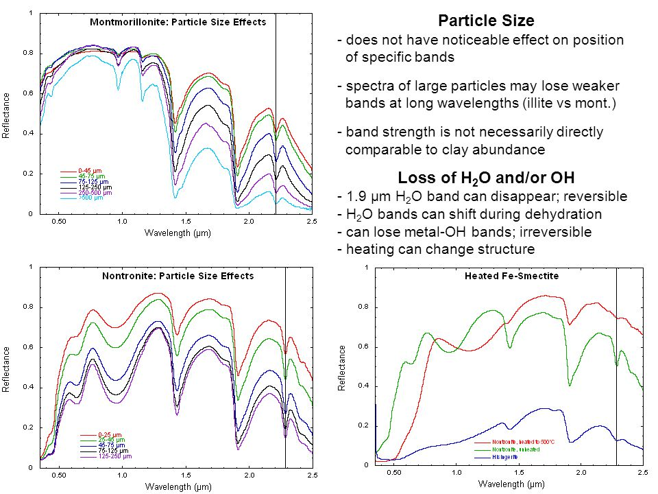 Particle Size - does not have noticeable effect on position of specific bands - spectra of large particles may lose weaker bands at long wavelengths (