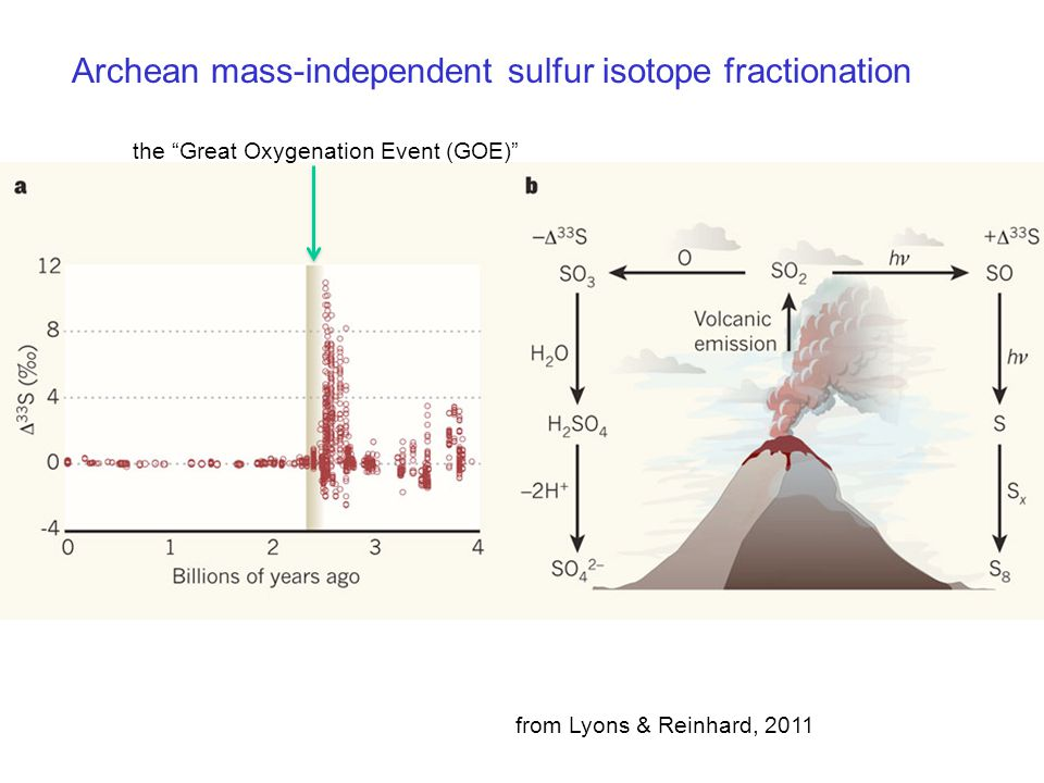 "Archean mass-independent sulfur isotope fractionation from Lyons & Reinhard, 2011 the ""Great Oxygenation Event (GOE)"""