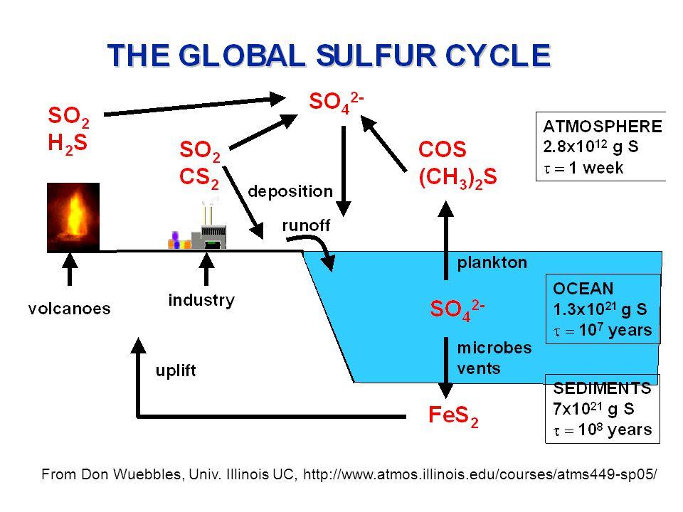 From Don Wuebbles, Univ. Illinois UC, http://www.atmos.illinois.edu/courses/atms449-sp05/