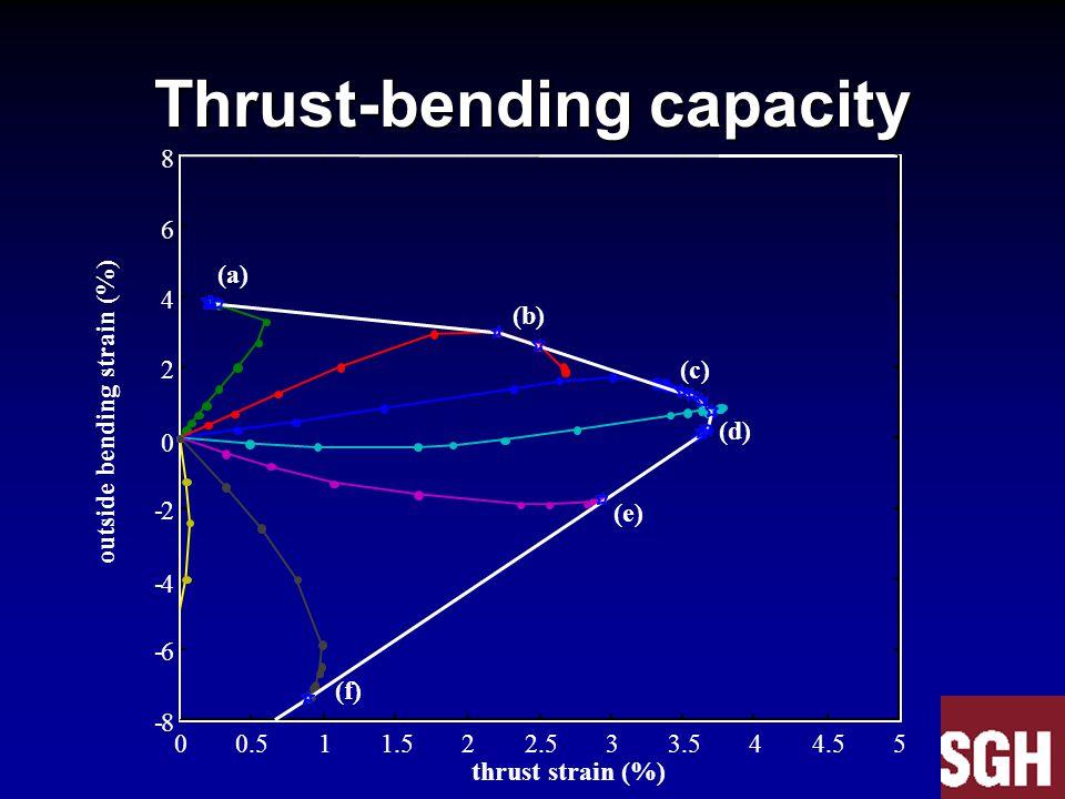 Thrust-bending capacity 00.511.522.533.544.55 -8 -6 -4 -2 0 2 4 6 8 thrust strain (%) outside bending strain (%) (a) (b) (c) (d) (e) (f)