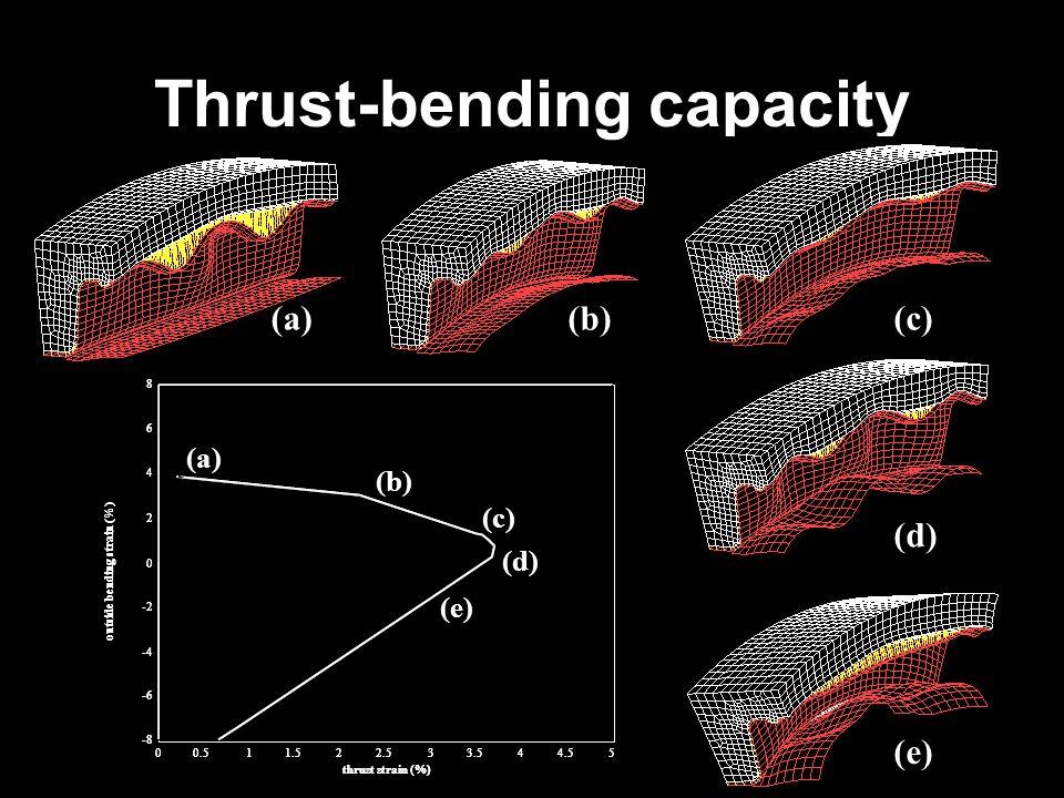 Thrust-bending capacity 00.511.522.533.544.55 -8 -6 -4 -2 0 2 4 6 8 thrust strain (%) outside bending strain (%) (a) (b) (c) (d) (e) 00.511.522.533.544.55 -8 -6 -4 -2 0 2 4 6 8 thrust strain (%) outside bending strain (%) (a)(b)(c) (d) (e)