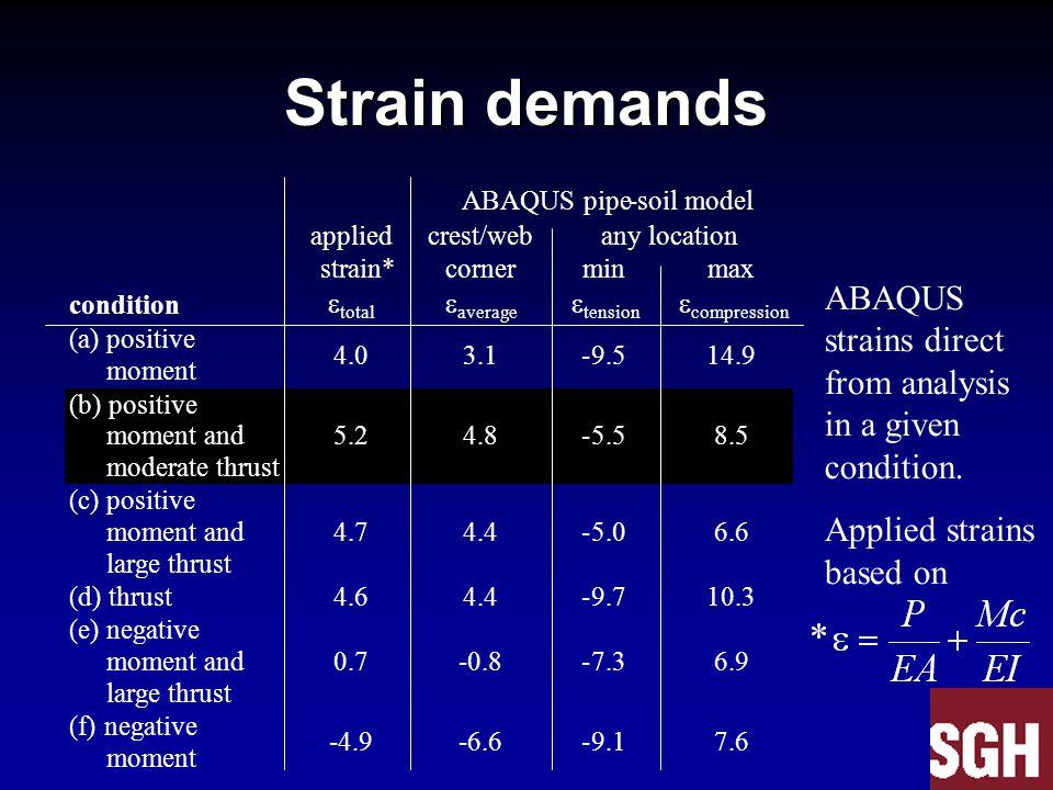 Strain demands ABAQUS pipe-soil model applied crest/web any location strain* corner min max condition  total  average  tension  compression (a)