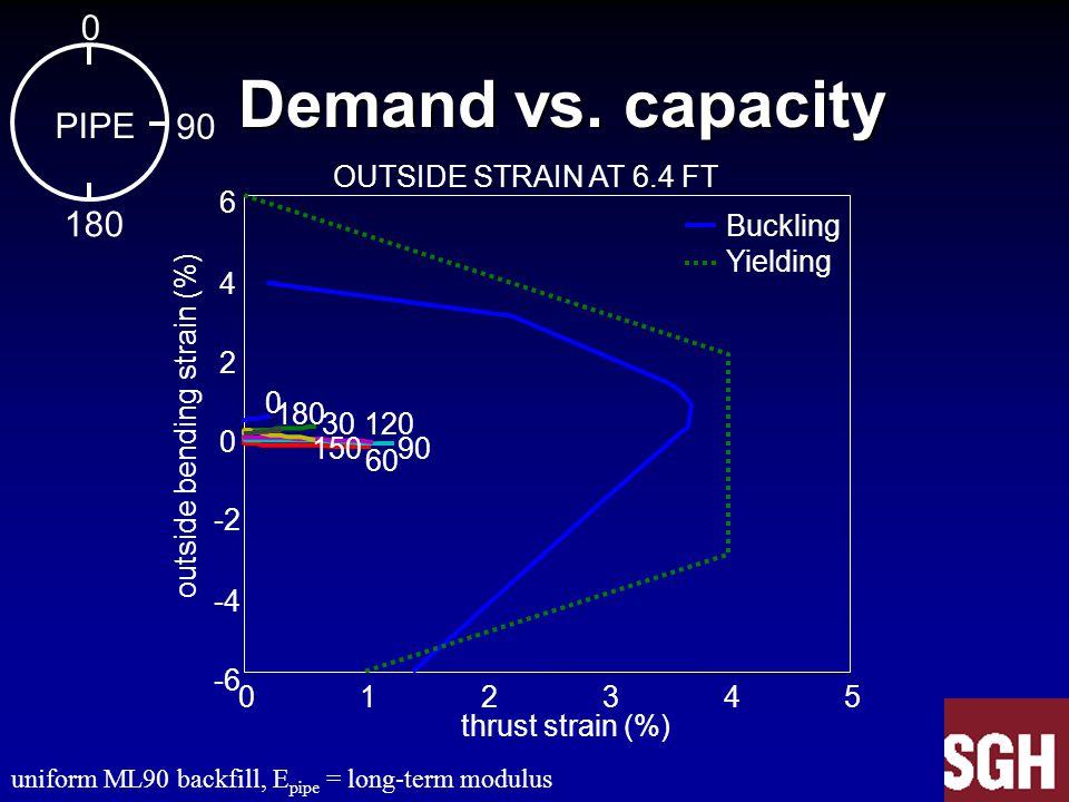 Demand vs. capacity Demand vs. capacity 012345 -6 -4 -2 0 2 4 6 OUTSIDE STRAIN AT 6.4 FT 0 30 60 90 120 150 180 thrust strain (%) outside bending stra