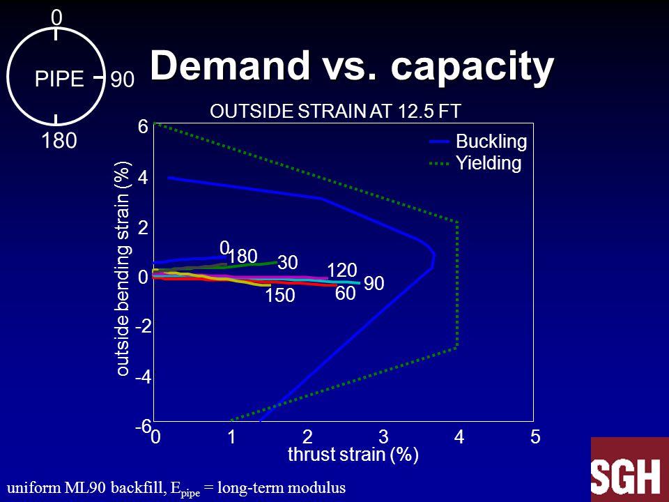 Demand vs. capacity Demand vs. capacity 012345 -6 -4 -2 0 2 4 6 OUTSIDE STRAIN AT 12.5 FT 0 30 60 90 120 150 180 thrust strain (%) outside bending str