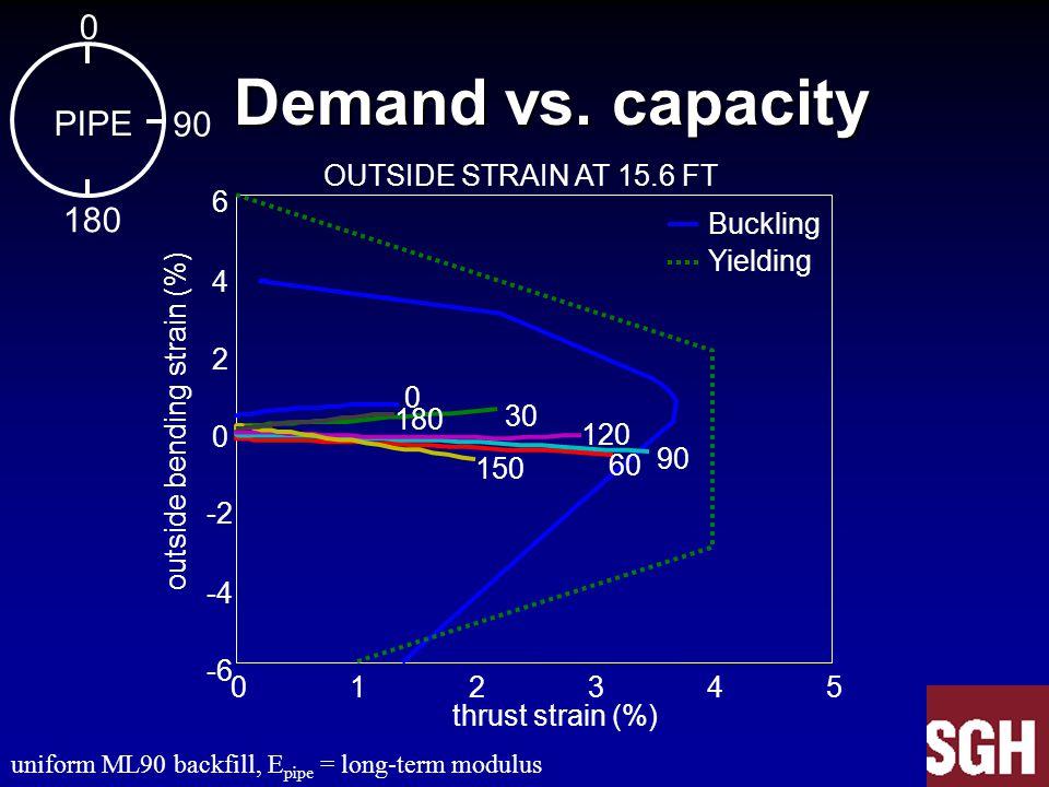Demand vs. capacity Demand vs. capacity 012345 -6 -4 -2 0 2 4 6 OUTSIDE STRAIN AT 15.6 FT 0 30 60 90 120 150 180 thrust strain (%) outside bending str