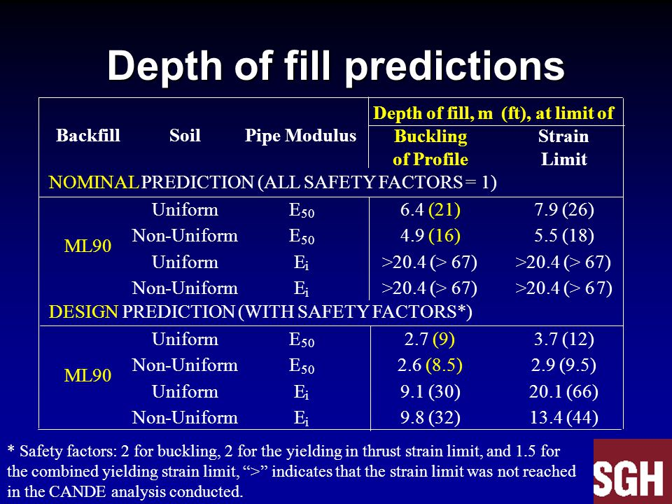Depth of fill predictions Depth of fill, m(ft), at limit of Buckling Strain Backfill Soil Pipe Modulus of Profile Limit NOMINAL PREDICTION (ALL SAFETY FACTORS = 1) Uniform E 50 6.4 (21) 7.9 (26) Non-Uniform E 50 4.9 (16) 5.5 (18) Uniform E i >20.4 (> 67) ML90 Non-Uniform E i >20.4 (> 67) >20.4 (> 67) DESIGN PREDICTION (WITH SAFETY FACTORS*) Uniform E 50 2.7 (9) 3.7 (12) Non-Uniform E 50 2.6 (8.5) 2.9 (9.5) Uniform E i 9.1 (30) 20.1 (66) ML90 Non-Uniform E i 9.8 (32) 13.4 (44) * Safety factors: 2 for buckling, 2 for the yielding in thrust strain limit, and 1.5 for the combined yielding strain limit, > indicates that the strain limit was not reached in the CANDE analysis conducted.