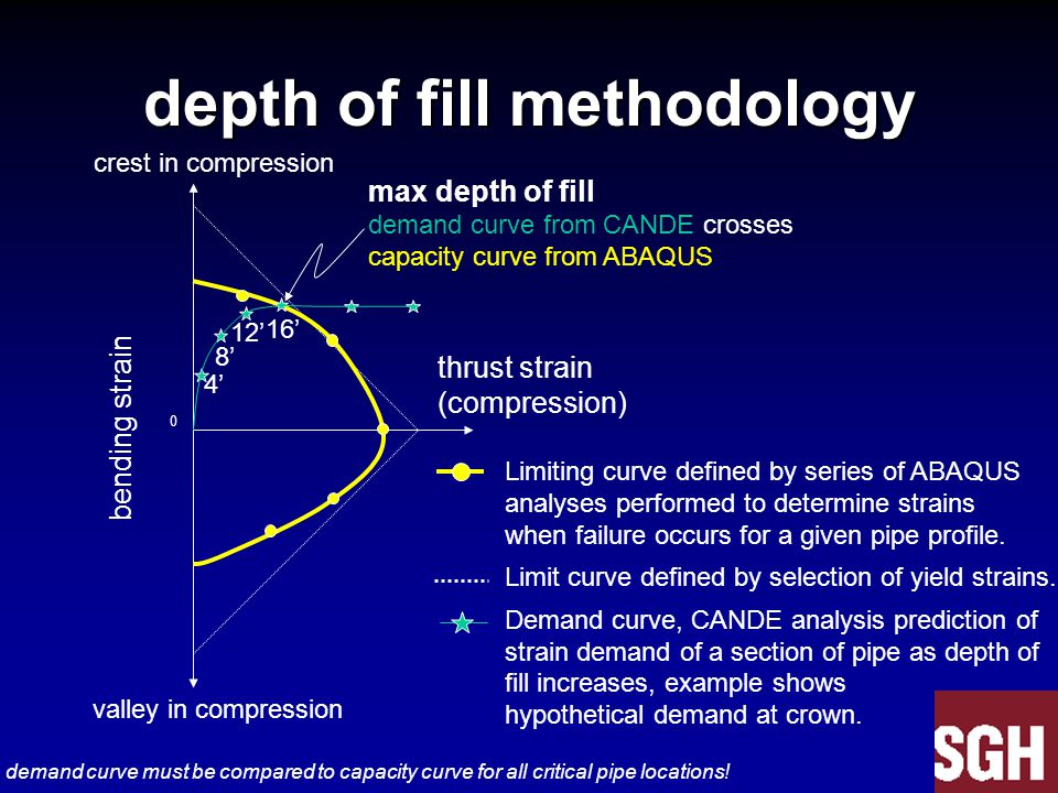 depth of fill methodology thrust strain (compression) crest in compression 0 valley in compression max depth of fill demand curve from CANDE crosses capacity curve from ABAQUS 4' 8' 12' 16' Limiting curve defined by series of ABAQUS analyses performed to determine strains when failure occurs for a given pipe profile.