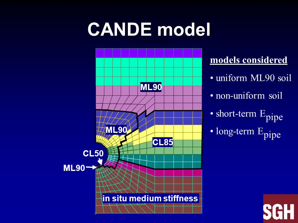 CANDE model models considered uniform ML90 soil non-uniform soil short-term E pipe long-term E pipe 12-20 surcharge load ML90 CL85 ML90 CL50 ML90 in s