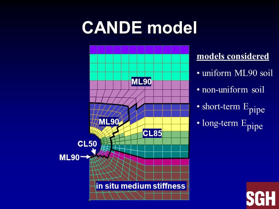 CANDE model models considered uniform ML90 soil non-uniform soil short-term E pipe long-term E pipe 12-20 surcharge load ML90 CL85 ML90 CL50 ML90 in situ medium stiffness
