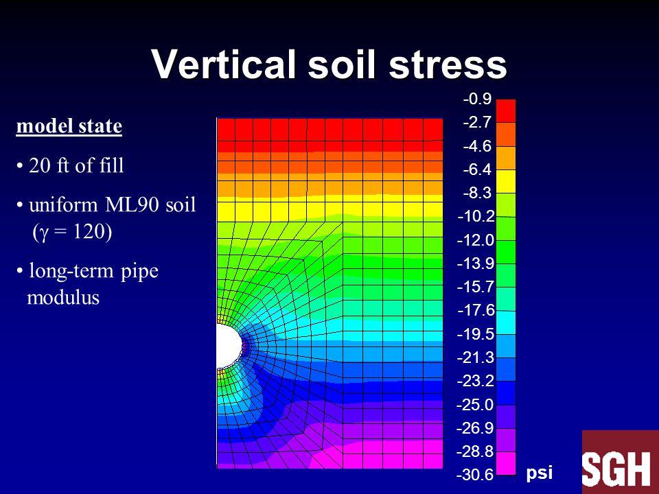 Vertical soil stress -0.9 -2.7 -4.6 -6.4 -8.3 -10.2 -12.0 -13.9 -15.7 -17.6 -19.5 -21.3 -23.2 -25.0 -26.9 -28.8 -30.6 model state 20 ft of fill uniform ML90 soil (  = 120) long-term pipe modulus psi