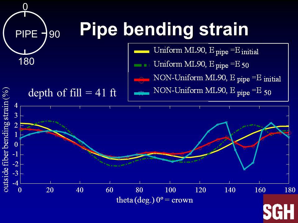 020406080100120140160180 -4 -3 -2 0 1 2 3 4 theta (deg.) 0º = crown outside fiber bending strain (%) Pipe bending strain Pipe bending strain depth of fill = 41 ft 0 PIPE 90 180