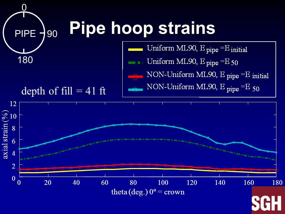 Pipe hoop strains 020406080100120140160180 0 2 4 6 8 10 12 axial strain (%) depth of fill = 41 ft 0 PIPE 90 180 theta (deg.) 0º = crown
