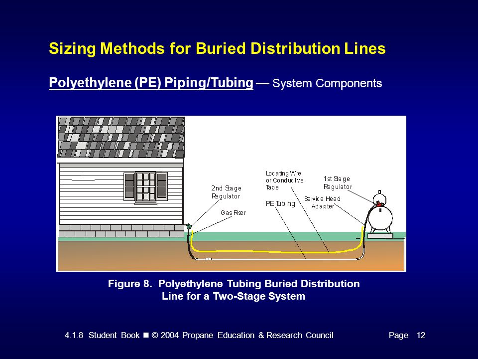 4.1.8 Student Book © 2004 Propane Education & Research CouncilPage 12 Sizing Methods for Buried Distribution Lines Polyethylene (PE) Piping/Tubing — System Components Figure 8.