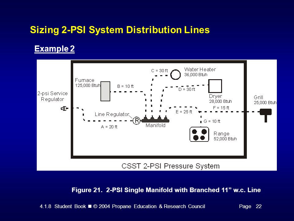 4.1.8 Student Book © 2004 Propane Education & Research CouncilPage 22 Sizing 2-PSI System Distribution Lines Figure 21.