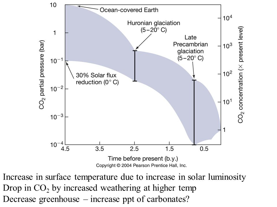 Increase in surface temperature due to increase in solar luminosity Drop in CO 2 by increased weathering at higher temp Decrease greenhouse – increase ppt of carbonates?