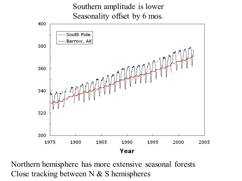 Southern amplitude is lower Seasonality offset by 6 mos.
