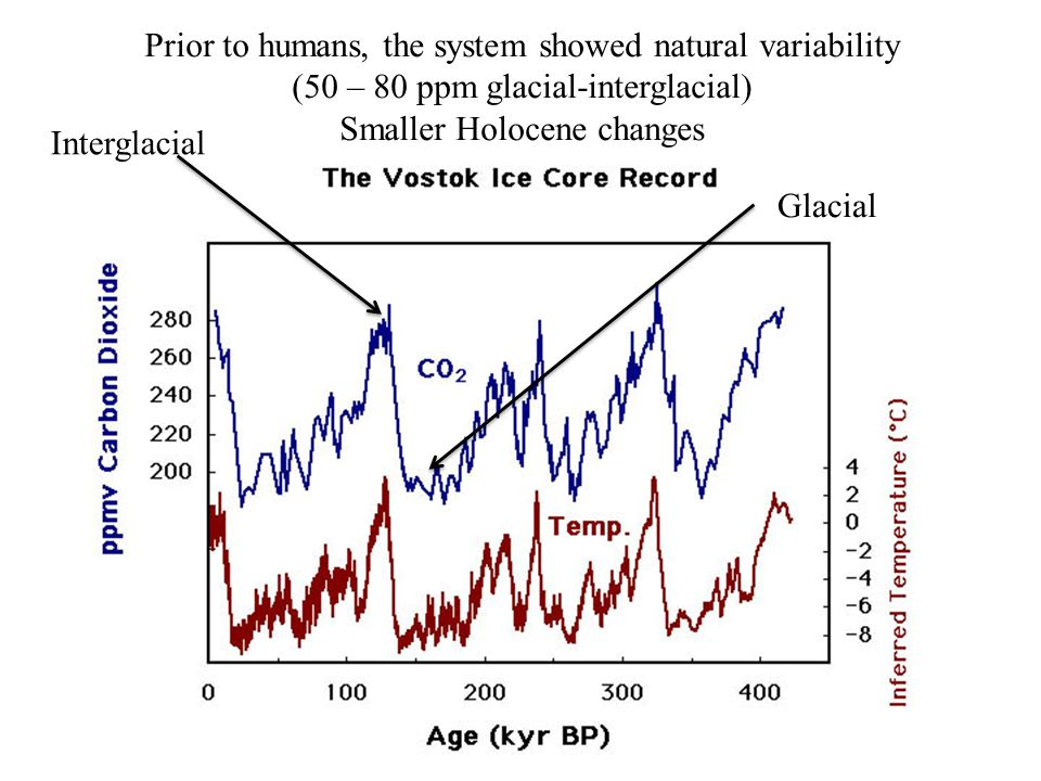 Prior to humans, the system showed natural variability (50 – 80 ppm glacial-interglacial) Smaller Holocene changes Glacial Interglacial