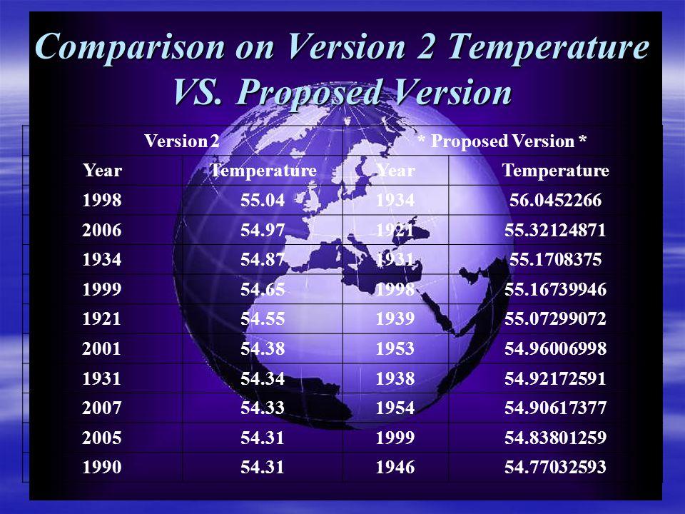 Comparison on Version 2 Temperature VS.