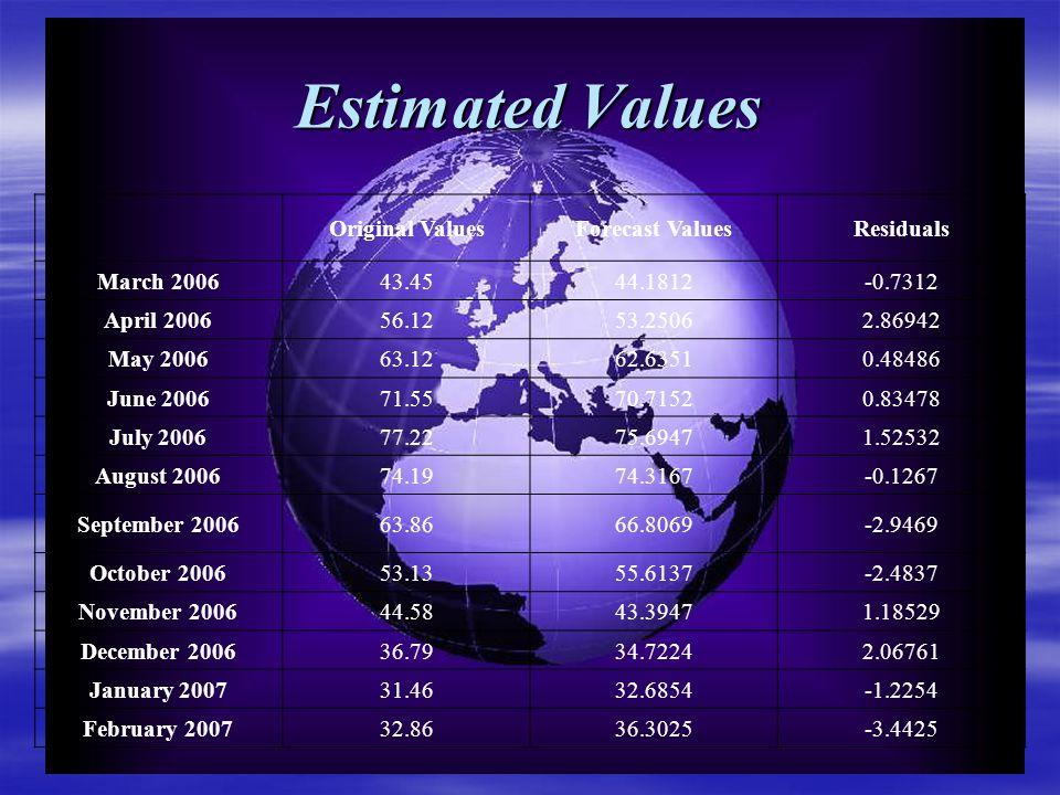 Estimated Values Original ValuesForecast ValuesResiduals March 200643.4544.1812-0.7312 April 200656.1253.25062.86942 May 200663.1262.63510.48486 June 200671.5570.71520.83478 July 200677.2275.69471.52532 August 200674.1974.3167-0.1267 September 200663.8666.8069-2.9469 October 200653.1355.6137-2.4837 November 200644.5843.39471.18529 December 200636.7934.72242.06761 January 200731.4632.6854-1.2254 February 200732.8636.3025-3.4425