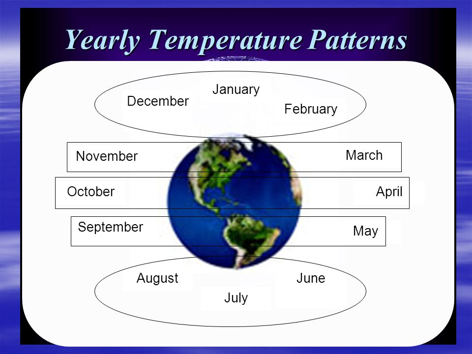 Yearly Temperature Patterns January February April May JuneAugust September October November December July March