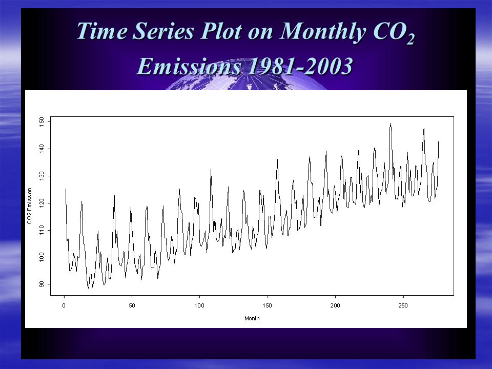 Time Series Plot on Monthly CO 2 Emissions 1981-2003