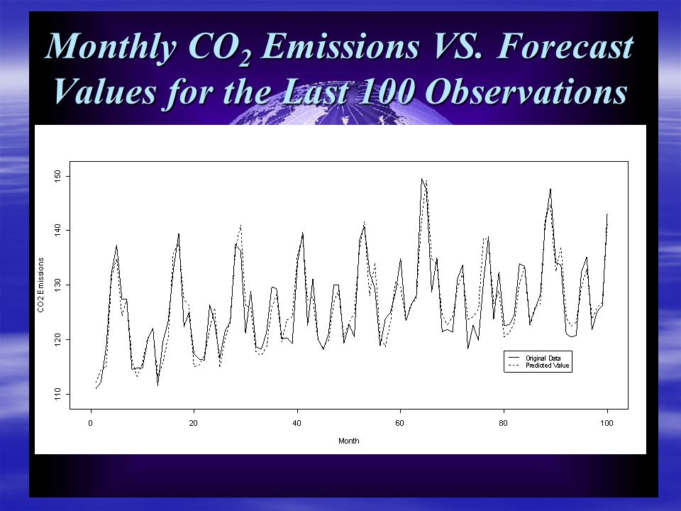 Monthly CO 2 Emissions VS. Forecast Values for the Last 100 Observations