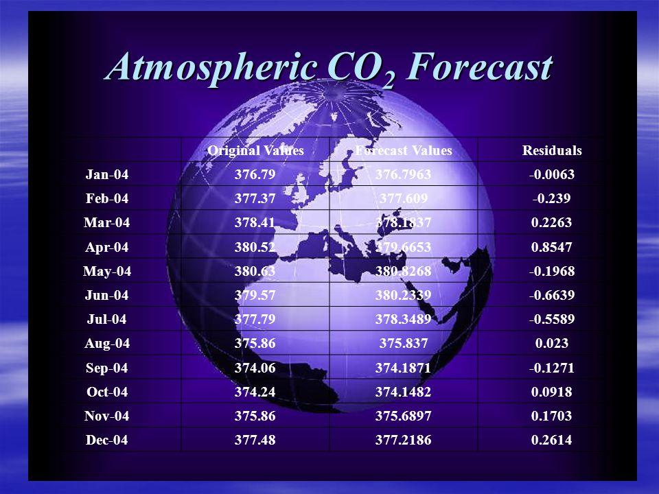 Atmospheric CO 2 Forecast Original ValuesForecast ValuesResiduals Jan-04376.79376.7963-0.0063 Feb-04377.37377.609-0.239 Mar-04378.41378.18370.2263 Apr-04380.52379.66530.8547 May-04380.63380.8268-0.1968 Jun-04379.57380.2339-0.6639 Jul-04377.79378.3489-0.5589 Aug-04375.86375.8370.023 Sep-04374.06374.1871-0.1271 Oct-04374.24374.14820.0918 Nov-04375.86375.68970.1703 Dec-04377.48377.21860.2614