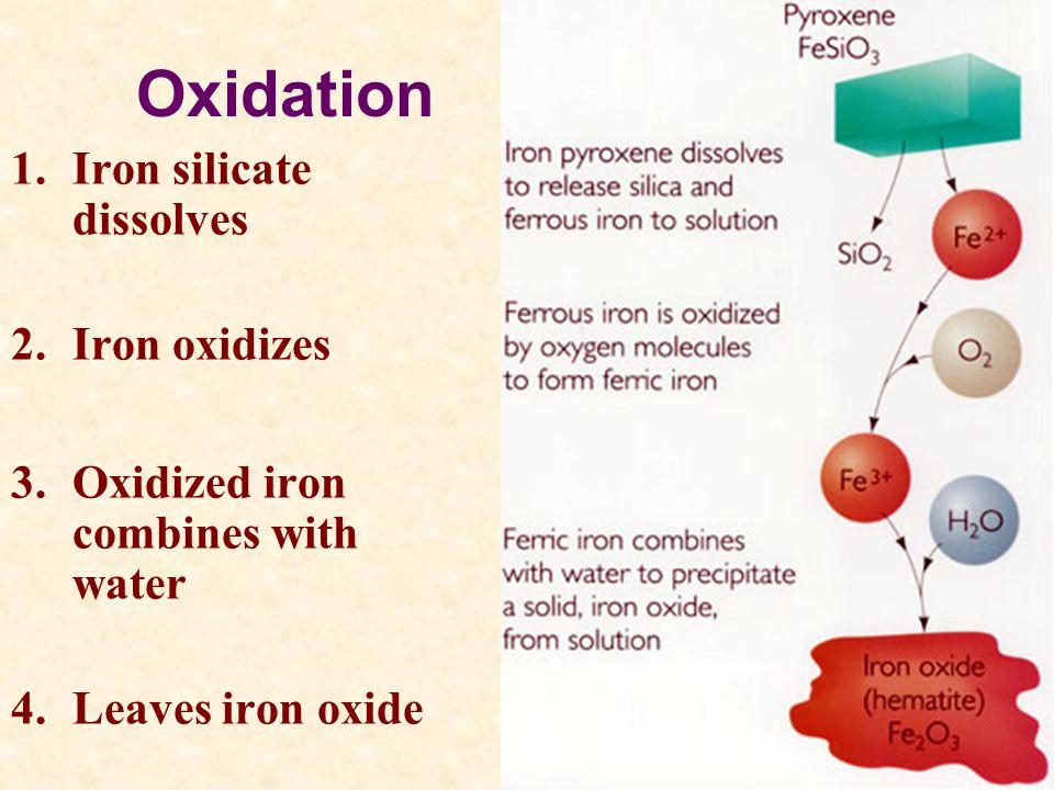 Oxidation 1.Iron silicate dissolves 2.Iron oxidizes 3.Oxidized iron combines with water 4.Leaves iron oxide