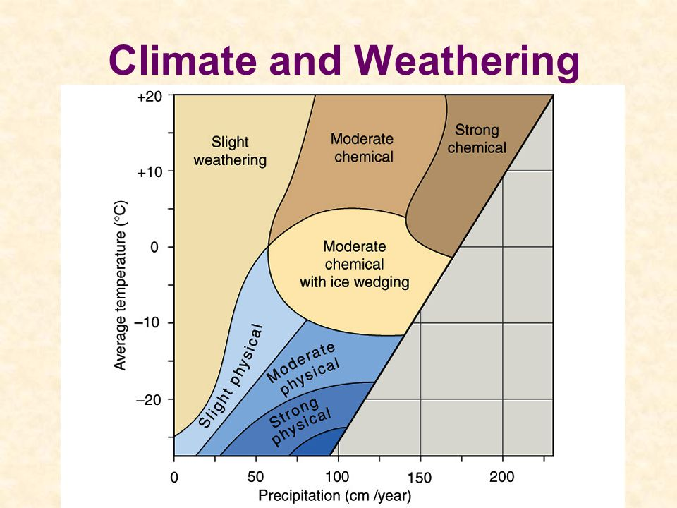 Climate and Weathering