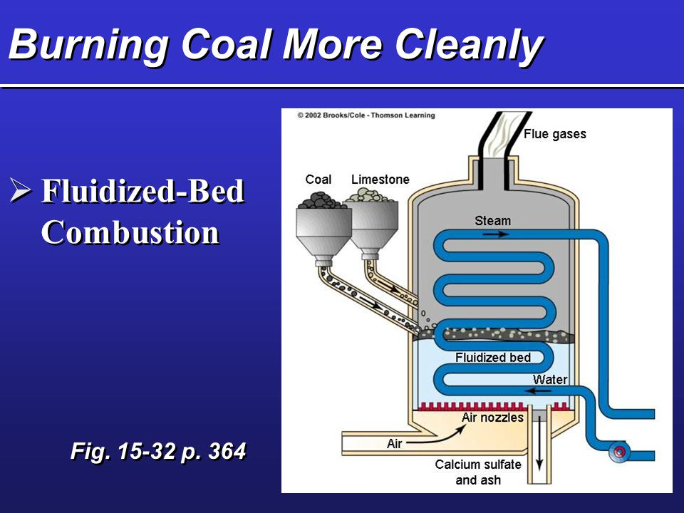 Burning Coal More Cleanly  Fluidized-Bed Combustion Fig. 15-32 p. 364