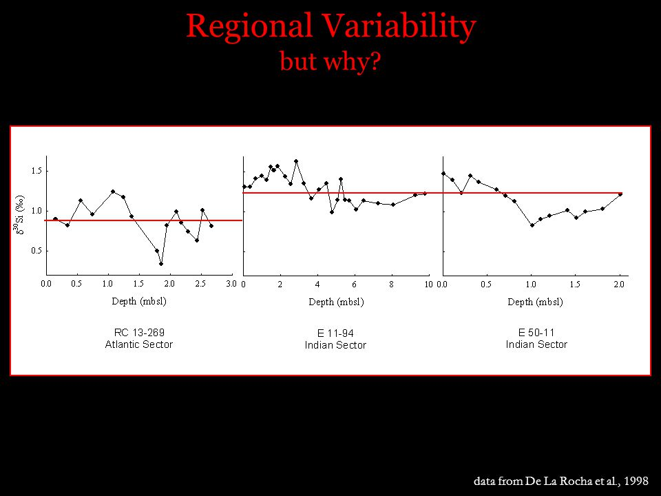Regional Variability but why data from De La Rocha et al., 1998