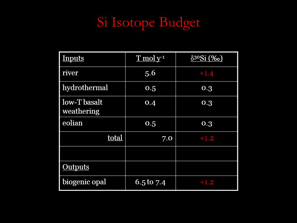 Si Isotope Budget InputsT mol y -1  30 Si (‰) river5.6+0.3 to +3.4 hydrothermal0.50.3 low-T basalt weathering 0.40.3 eolian0.50.3 total7.0.