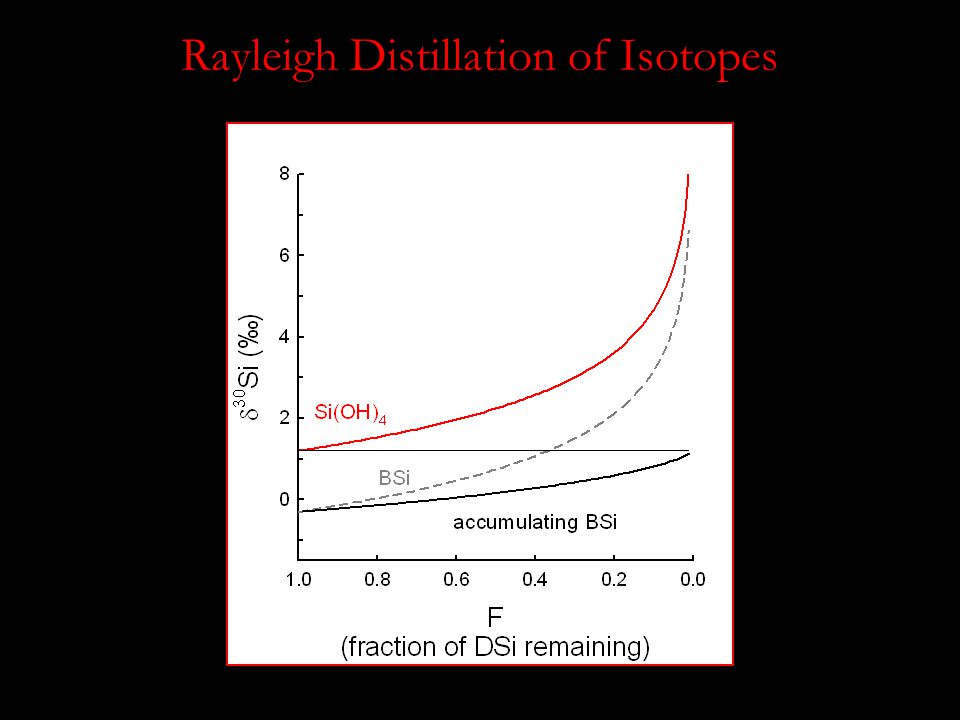 Rayleigh Distillation of Isotopes