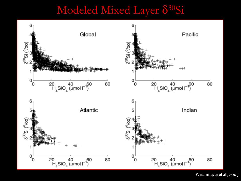 Modeled Mixed Layer  30 Si Wischmeyer et al., 2003