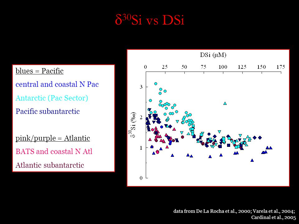  30 Si vs DSi blues = Pacific central and coastal N Pac Antarctic (Pac Sector) Pacific subantarctic pink/purple = Atlantic BATS and coastal N Atl Atlantic subantarctic data from De La Rocha et al., 2000; Varela et al., 2004; Cardinal et al., 2005