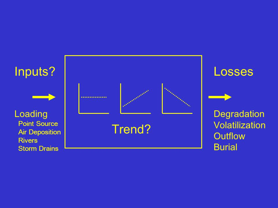 Losses Degradation Volatilization Outflow Burial Inputs.