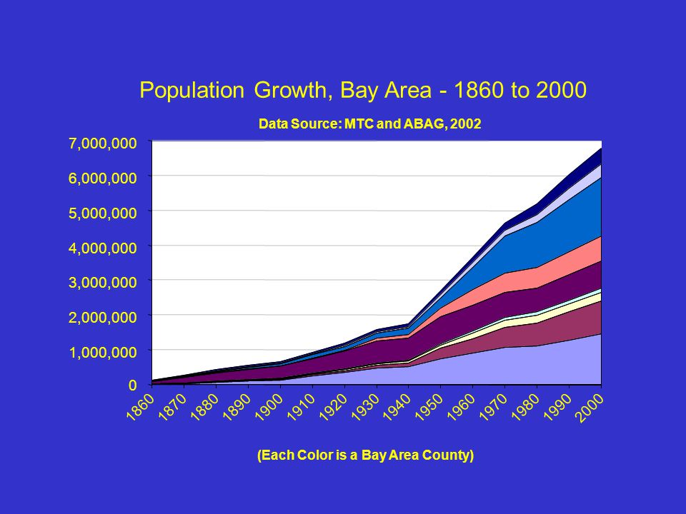 Population Growth, Bay Area - 1860 to 2000 Data Source: MTC and ABAG, 2002 0 1,000,000 2,000,000 3,000,000 4,000,000 5,000,000 6,000,000 7,000,000 186018701880189019001910192019301940195019601970198019902000 (Each Color is a Bay Area County)