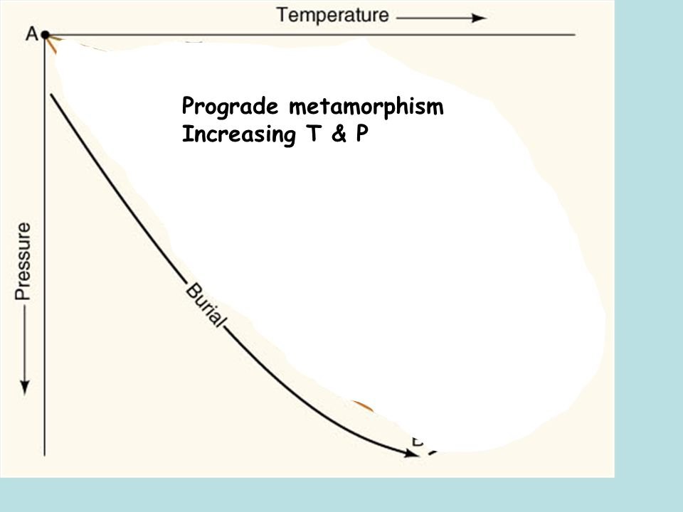 Prograde metamorphism Increasing T & P