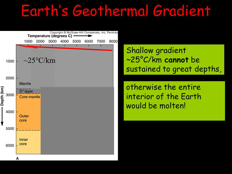 Earth's Geothermal Gradient Shallow gradient ~25°C/km cannot be sustained to great depths, ~1°C/km ~25°C/km otherwise the entire interior of the Earth