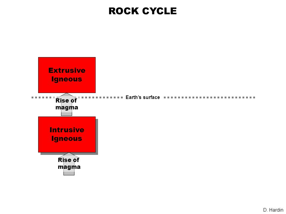 ROCK CYCLE Intrusive Igneous Intrusive Igneous Extrusive Igneous Rise of magma D.