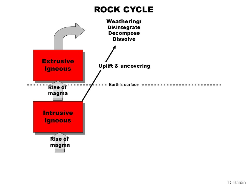 ROCK CYCLE Intrusive Igneous Intrusive Igneous Extrusive Igneous Extrusive Igneous Weathering: Disintegrate Decompose Dissolve Uplift & uncovering Rise of magma Rise of magma D.