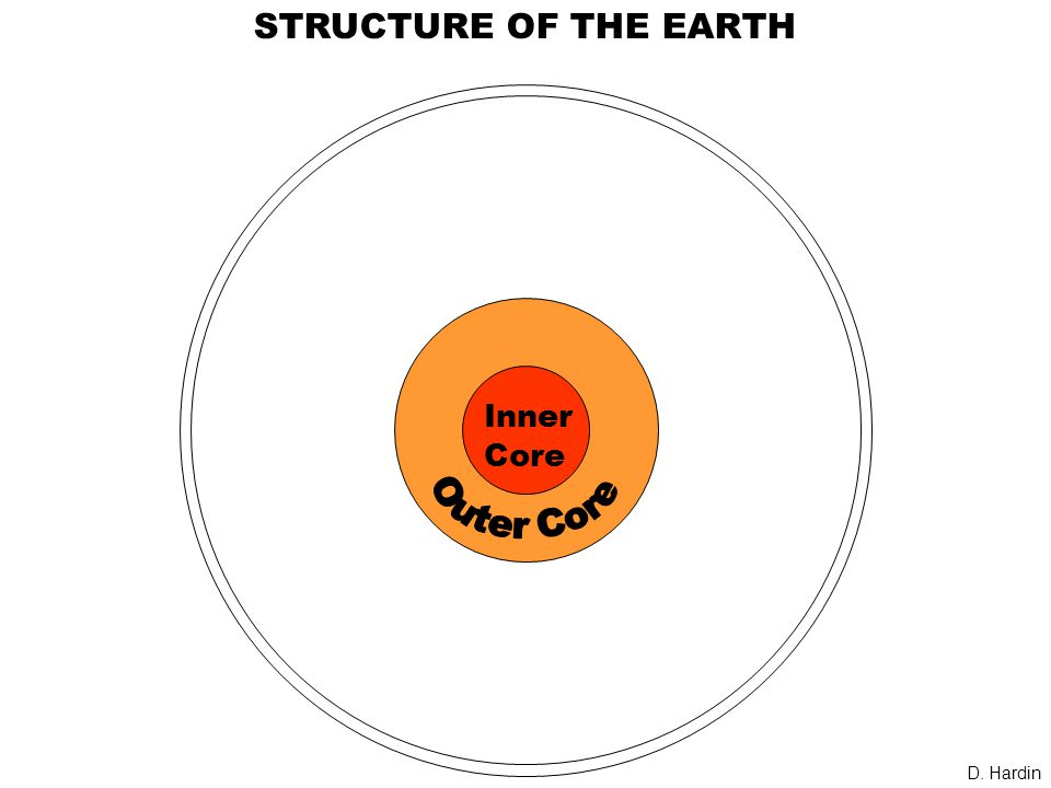Inner Core STRUCTURE OF THE EARTH D. Hardin