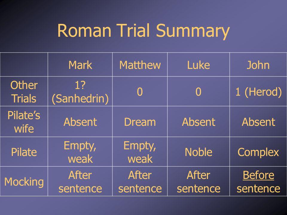 Roman Trial Summary MarkMatthewLukeJohn Other Trials 1.