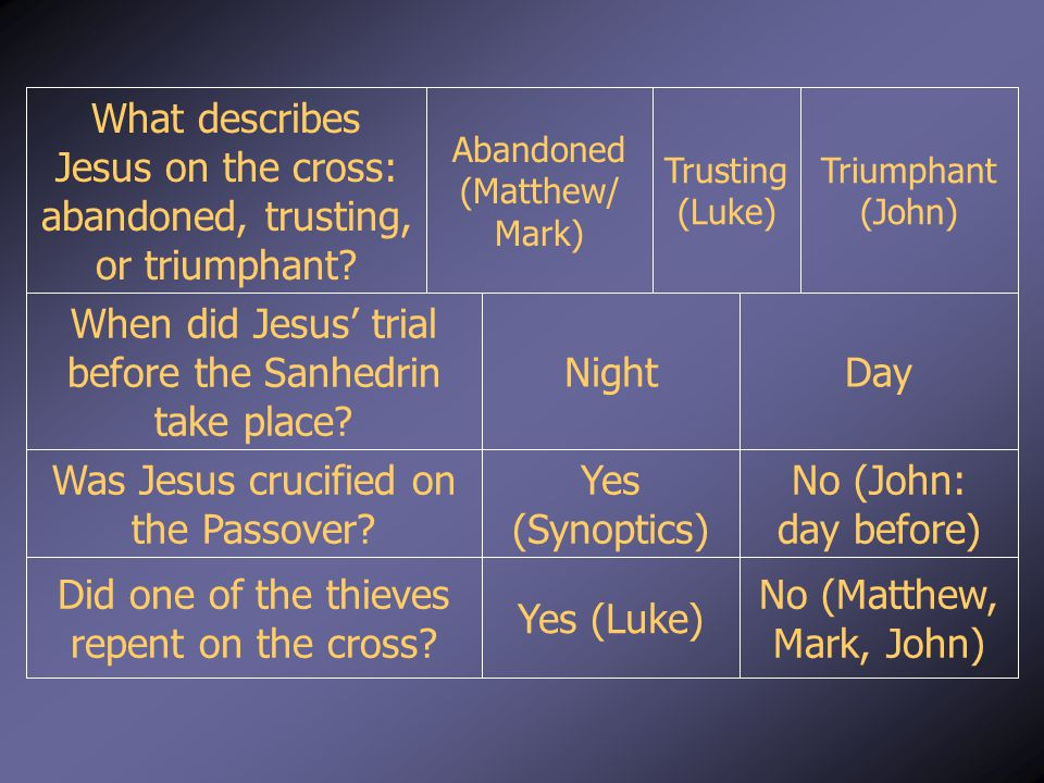 Trusting (Luke) No (Matthew, Mark, John) Yes (Luke) Did one of the thieves repent on the cross? No (John: day before) Yes (Synoptics) Was Jesus crucif